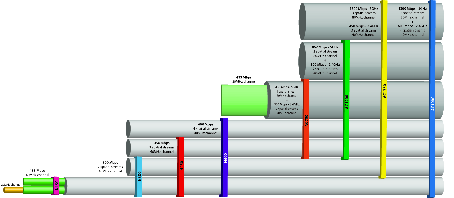 Wi Fi Wireless Router Diagram Electrical Wiring Wirelessrouterinstallation What Is 11ac D Link Resource Center Installation Home Setup